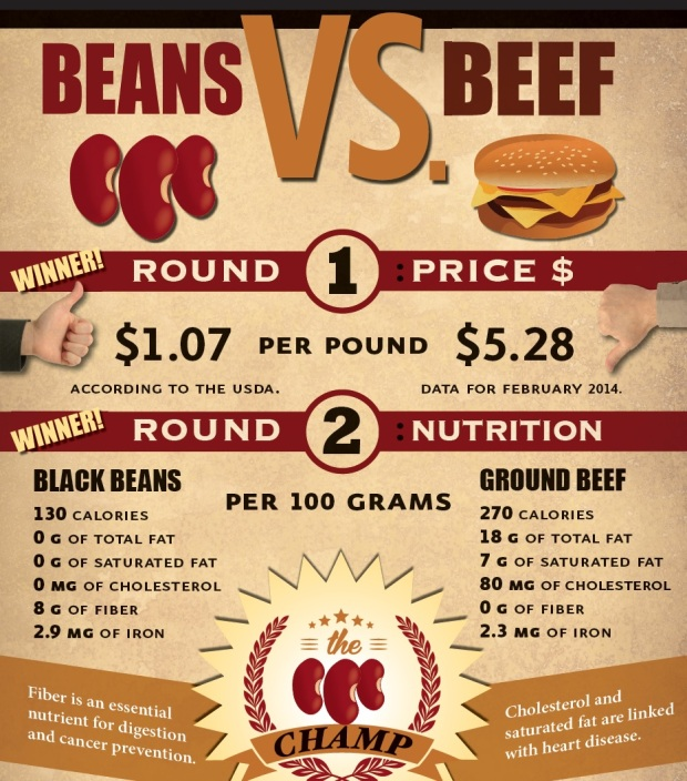 PCRM Beans vs Beef.jpg